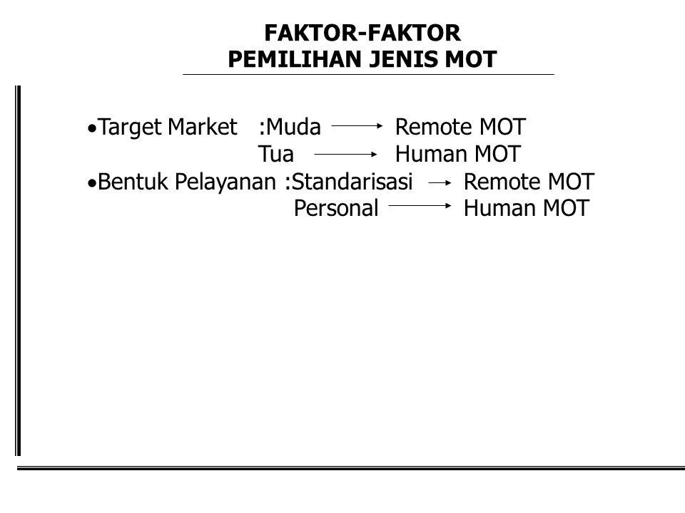 FAKTOR-FAKTOR PEMILIHAN JENIS MOT. Target Market :Muda Remote MOT. Tua Human MOT. Bentuk Pelayanan :Standarisasi Remote MOT.