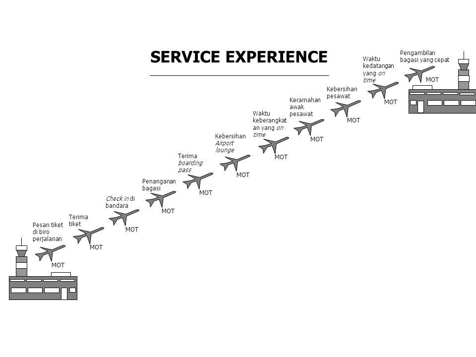 SERVICE EXPERIENCE MOT MOT MOT MOT MOT MOT MOT MOT MOT MOT MOT