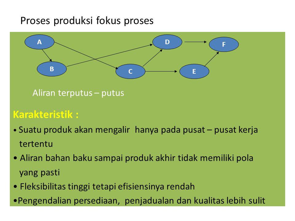 Proses produksi fokus proses