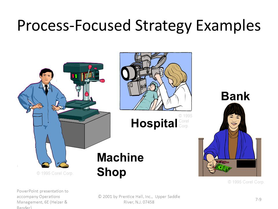 Process-Focused Strategy Examples