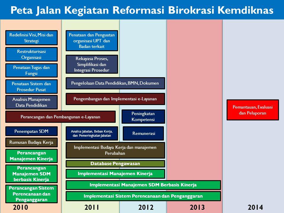Peta Jalan Kegiatan Reformasi Birokrasi Kemdiknas