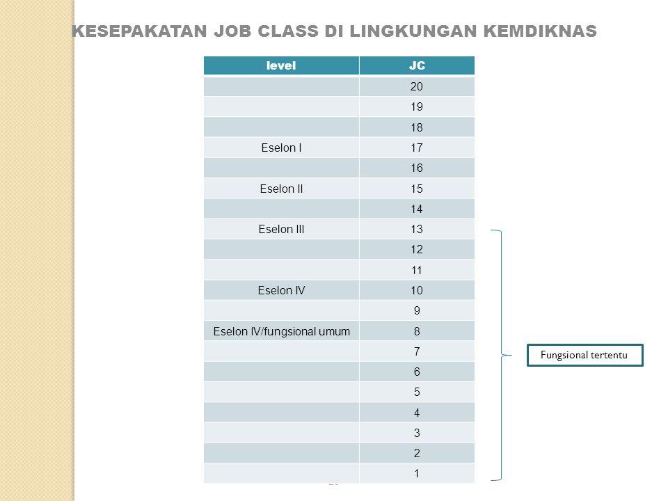 KESEPAKATAN JOB CLASS DI LINGKUNGAN KEMDIKNAS