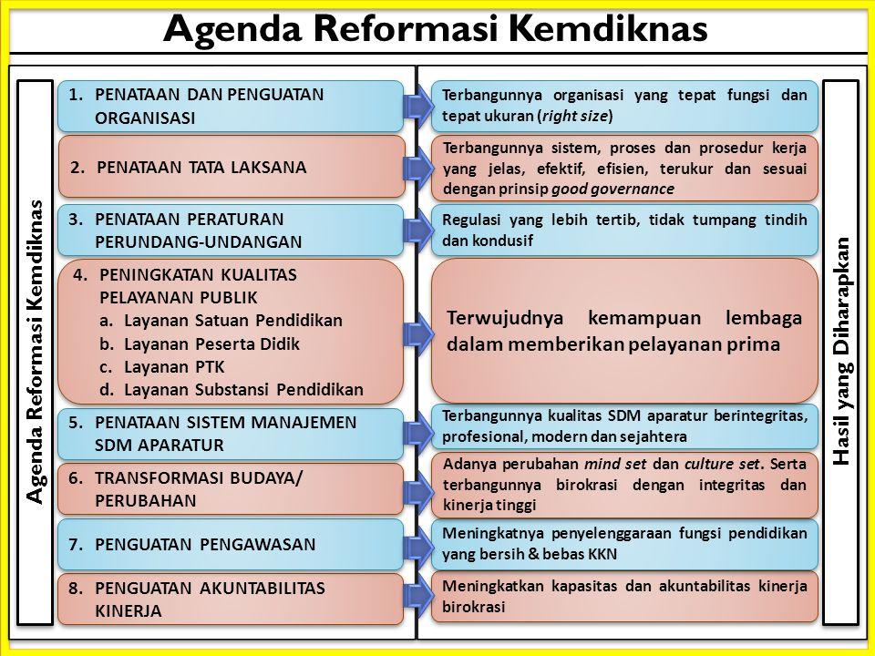 Agenda Reformasi Kemdiknas Agenda Reformasi Kemdiknas