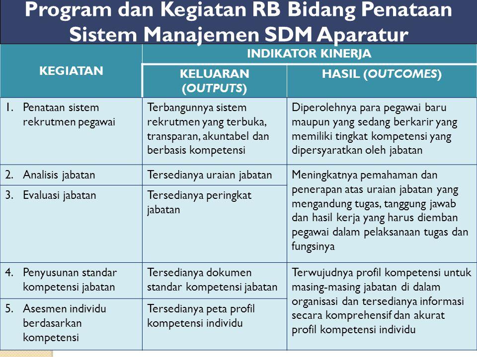 Program dan Kegiatan RB Bidang Penataan Sistem Manajemen SDM Aparatur