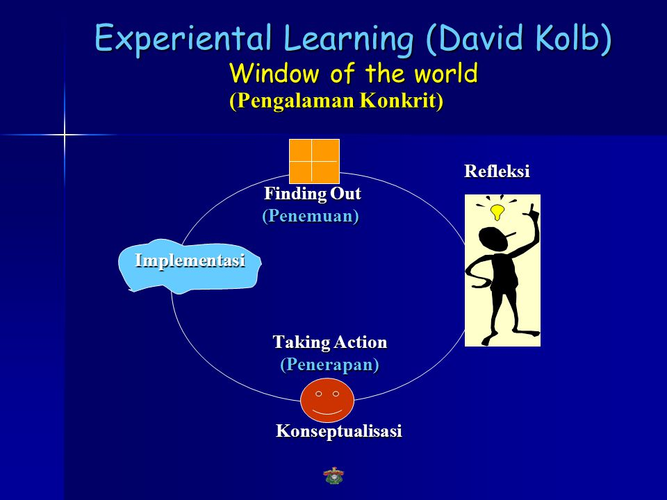 Experiental Learning (David Kolb) Window of the world
