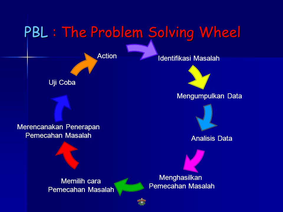 PBL : The Problem Solving Wheel