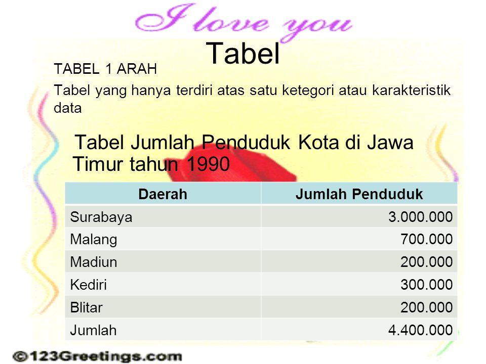 Tabel TABEL 1 ARAH. Tabel yang hanya terdiri atas satu ketegori atau karakteristik data.