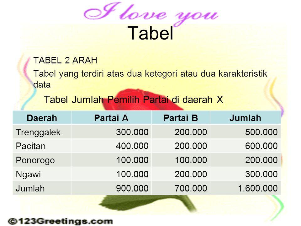 Tabel Tabel Jumlah Pemilih Partai di daerah X TABEL 2 ARAH