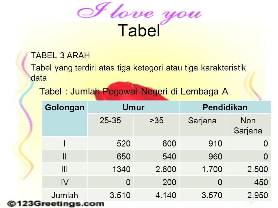 Tabel Tabel : Jumlah Pegawai Negeri di Lembaga A TABEL 3 ARAH