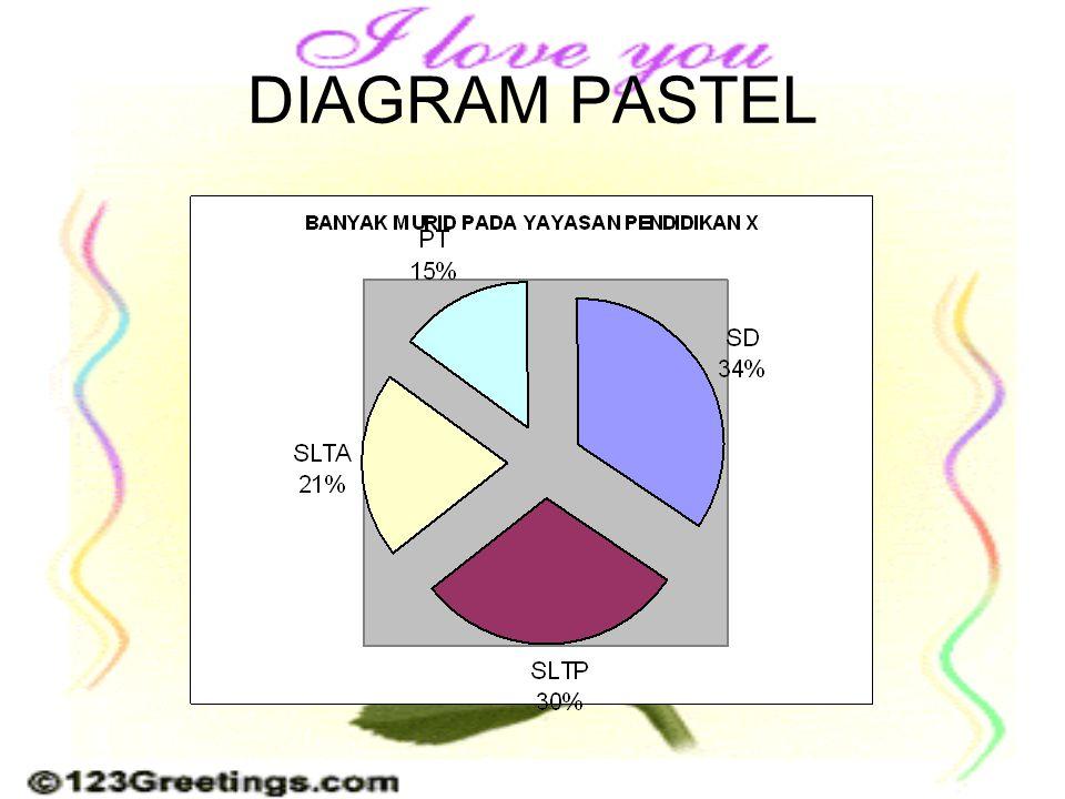 DIAGRAM PASTEL