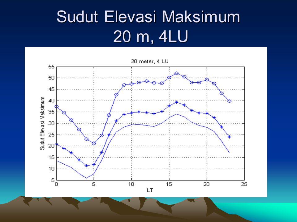 Sudut Elevasi Maksimum 20 m, 4LU