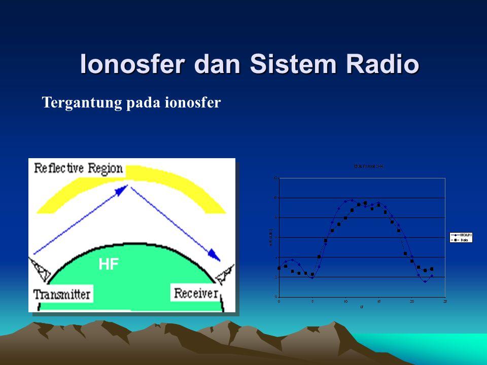 Ionosfer dan Sistem Radio