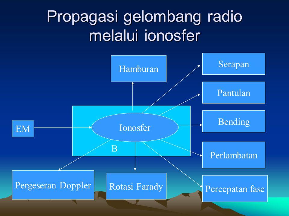 Propagasi gelombang radio melalui ionosfer