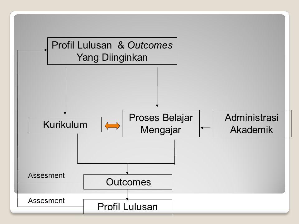 Profil Lulusan & Outcomes Yang Diinginkan