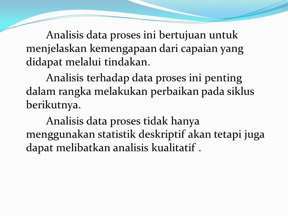 Analisis data proses ini bertujuan untuk menjelaskan kemengapaan dari capaian yang didapat melalui tindakan.