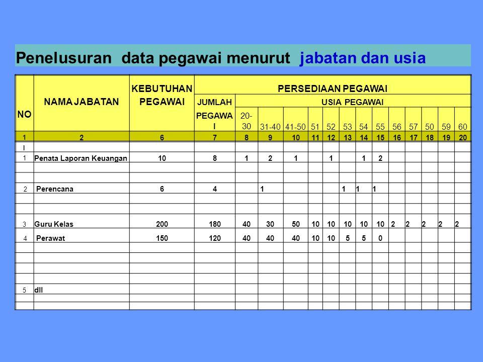 Penelusuran data pegawai menurut jabatan dan usia
