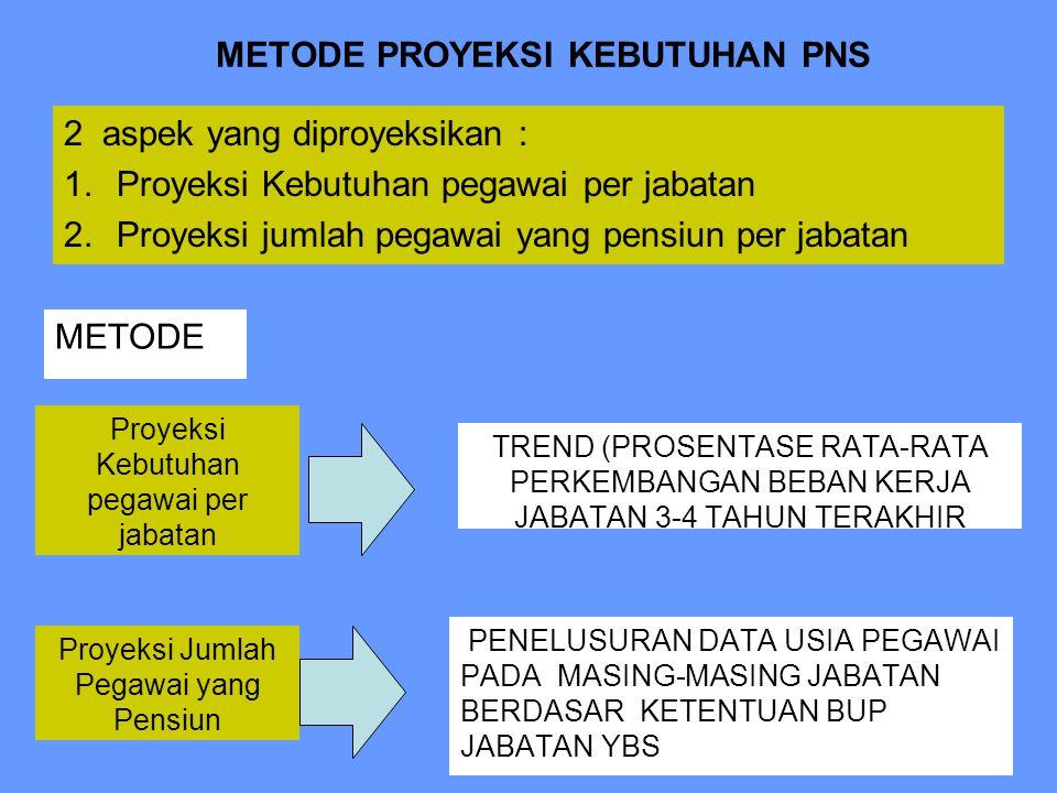 METODE PROYEKSI KEBUTUHAN PNS