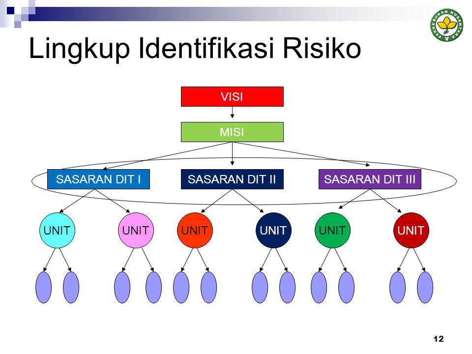 Lingkup Identifikasi Risiko