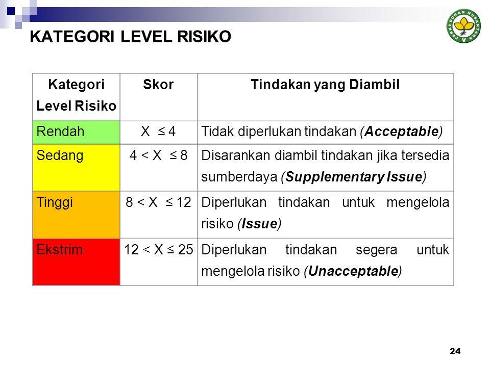 KATEGORI LEVEL RISIKO Kategori Level Risiko Skor Tindakan yang Diambil