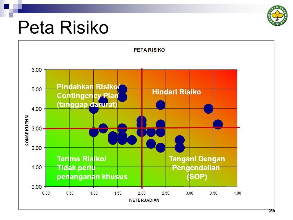 Peta Risiko Pindahkan Risiko/ Contingency Plan (tanggap darurat)
