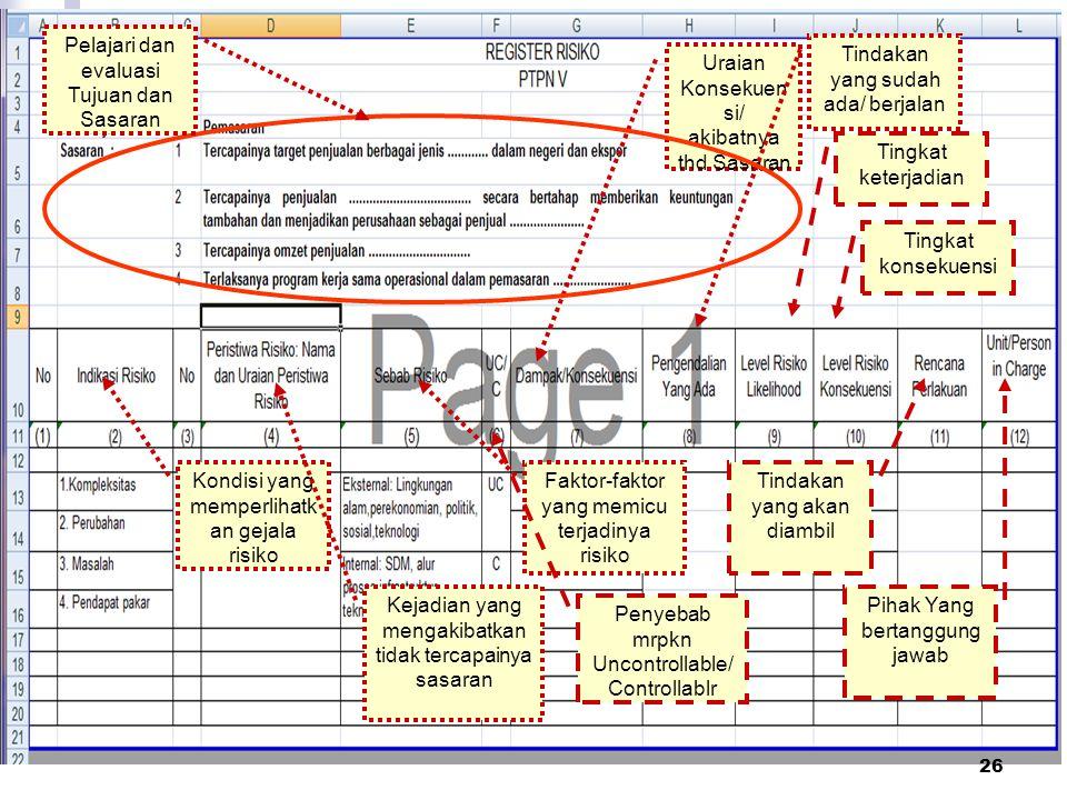 Pelajari dan evaluasi Tujuan dan Sasaran