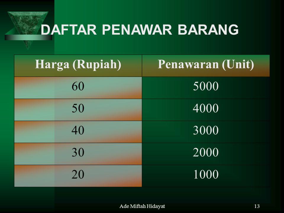 DAFTAR PENAWAR BARANG Harga (Rupiah) Penawaran (Unit) 60 5000 50 4000