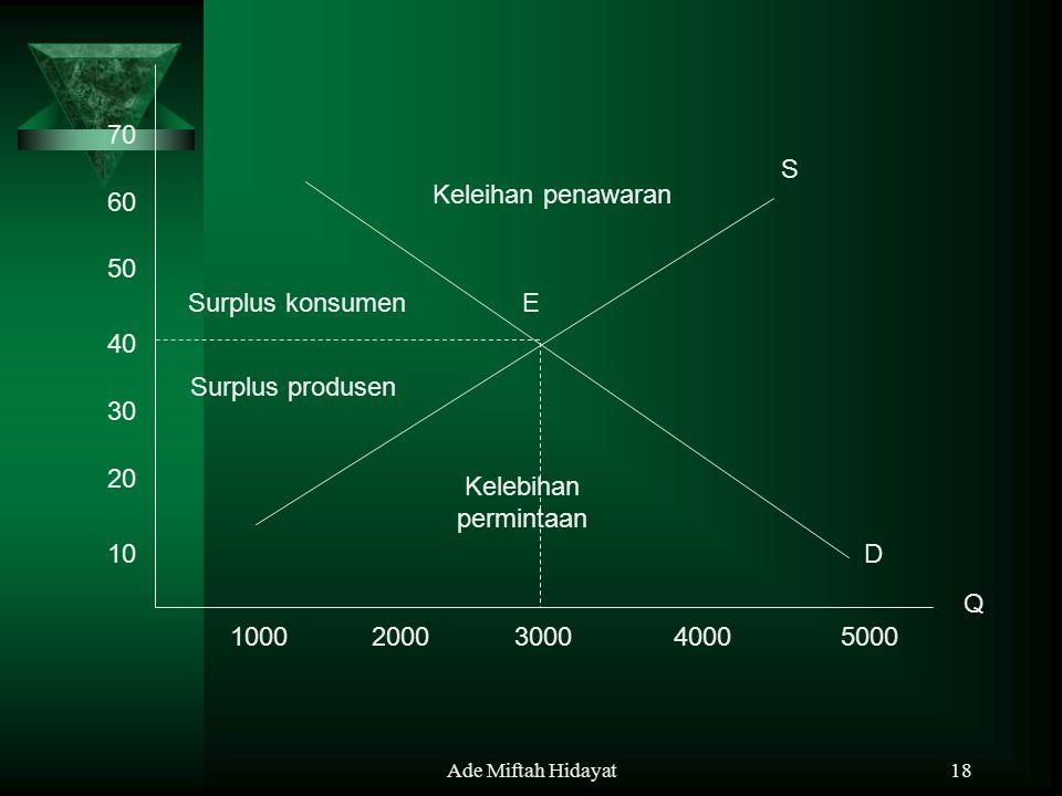 70 S Keleihan penawaran 60 50 Surplus konsumen E 40 Surplus produsen