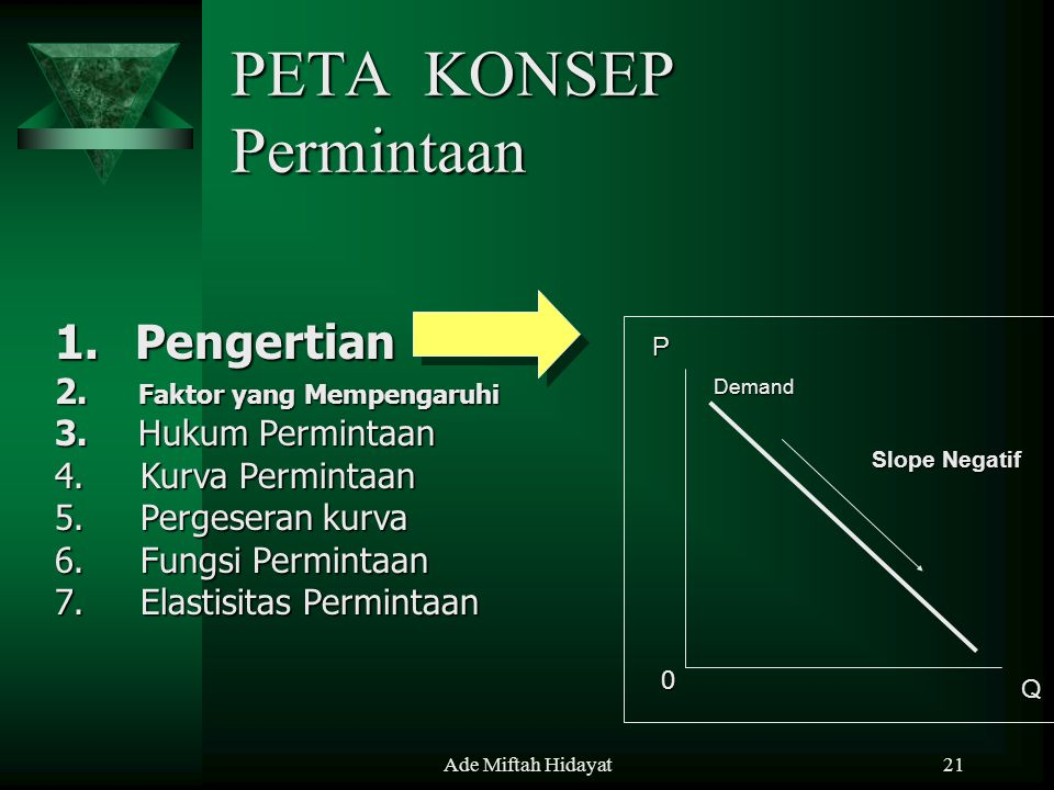 PETA KONSEP Permintaan