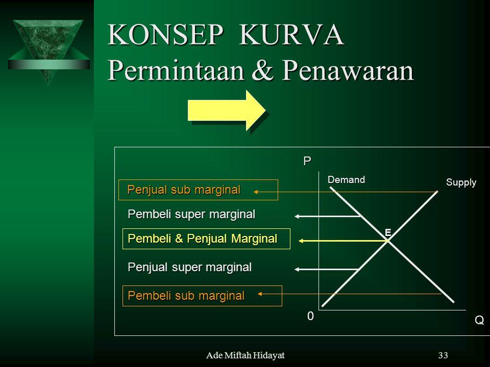 KONSEP KURVA Permintaan & Penawaran
