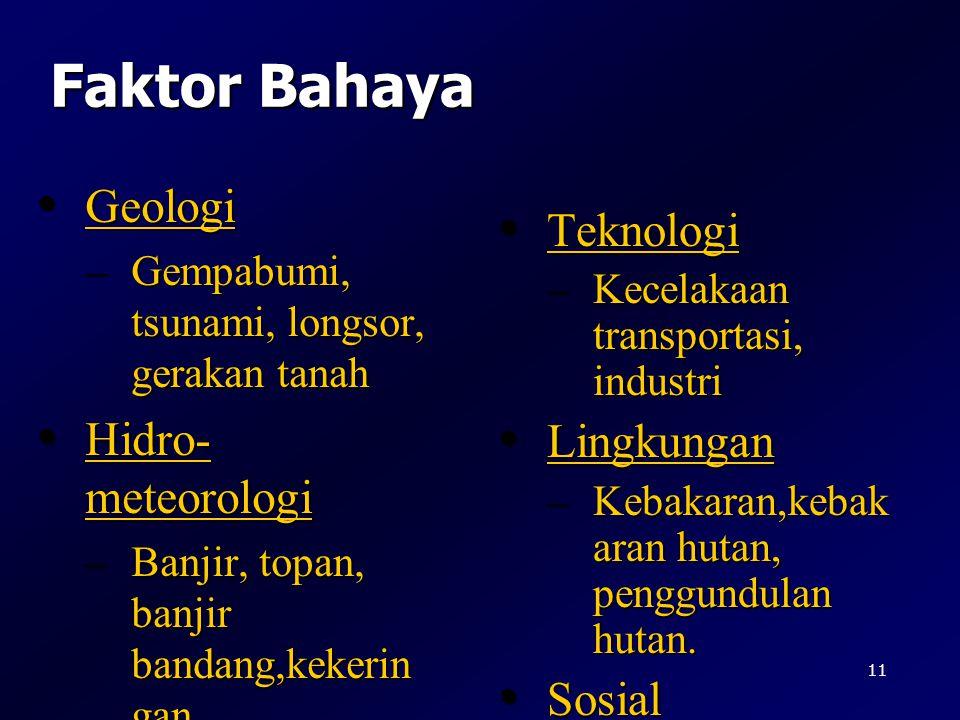 Faktor Bahaya Geologi Teknologi Hidro-meteorologi Lingkungan Sosial
