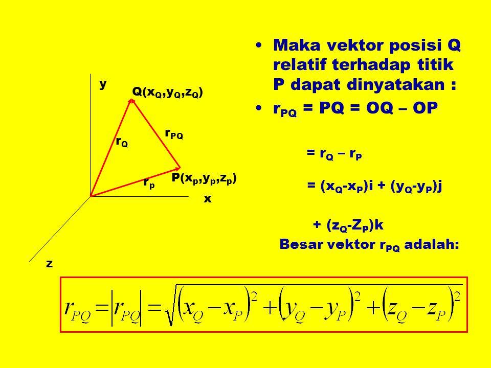 Maka vektor posisi Q relatif terhadap titik P dapat dinyatakan :