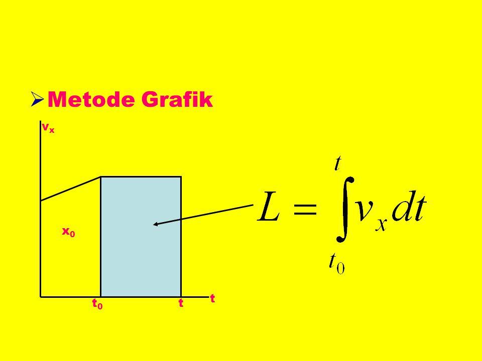 Metode Grafik vx x0 t t0 t