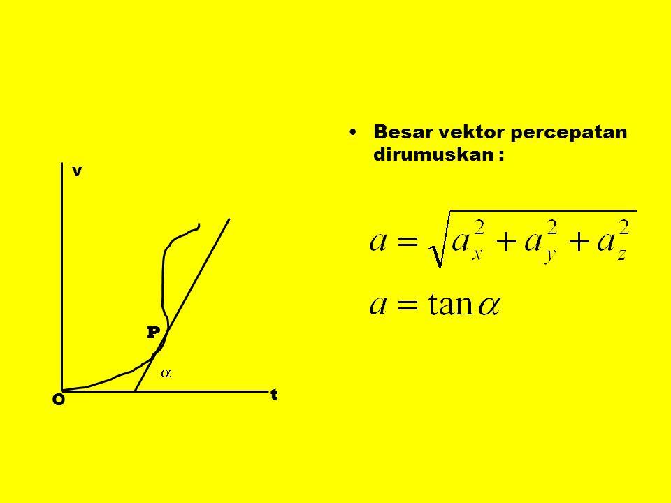 Besar vektor percepatan dirumuskan :
