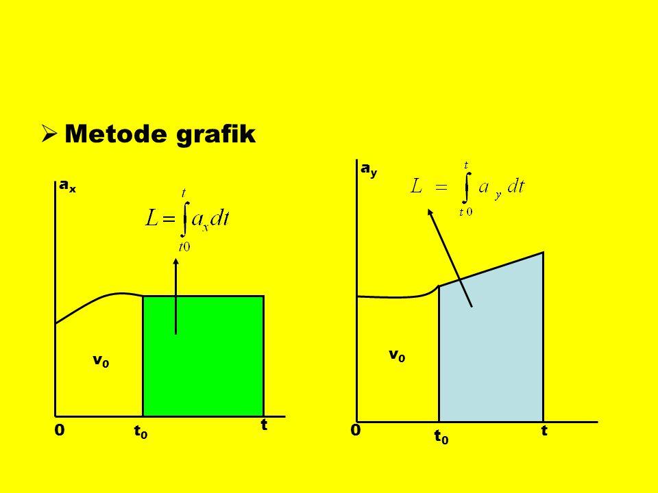 Metode grafik ay ax v0 v0 t t0 t t0