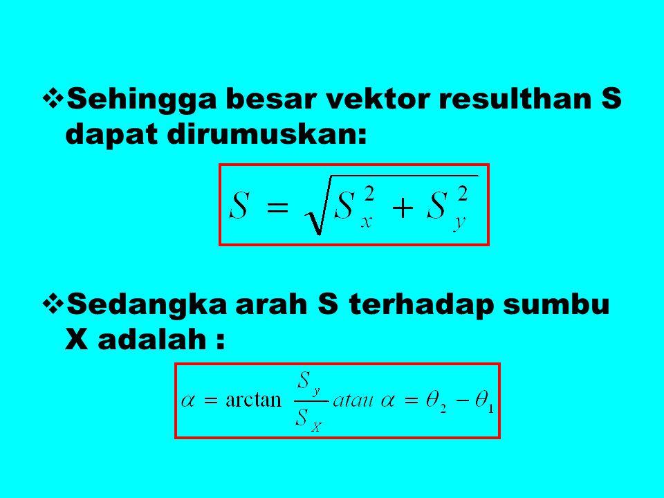 Sehingga besar vektor resulthan S dapat dirumuskan: