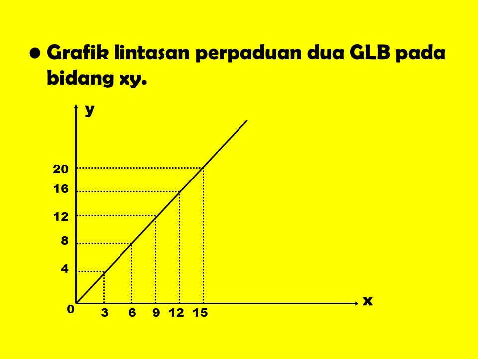 Grafik lintasan perpaduan dua GLB pada bidang xy.