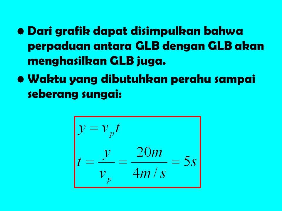 Dari grafik dapat disimpulkan bahwa perpaduan antara GLB dengan GLB akan menghasilkan GLB juga.
