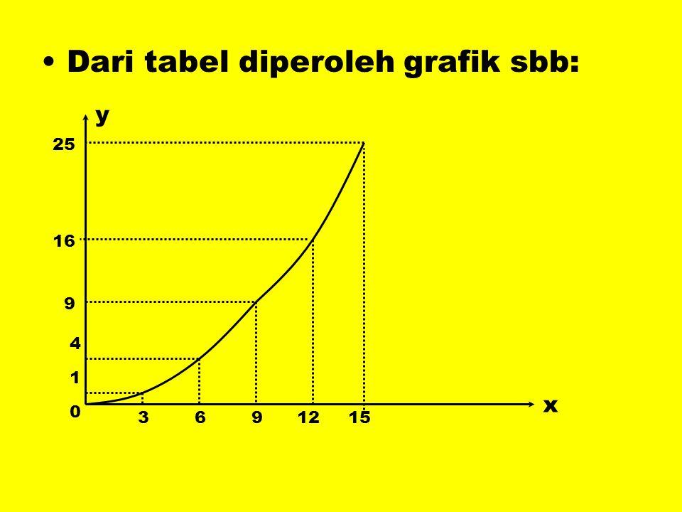 Dari tabel diperoleh grafik sbb: