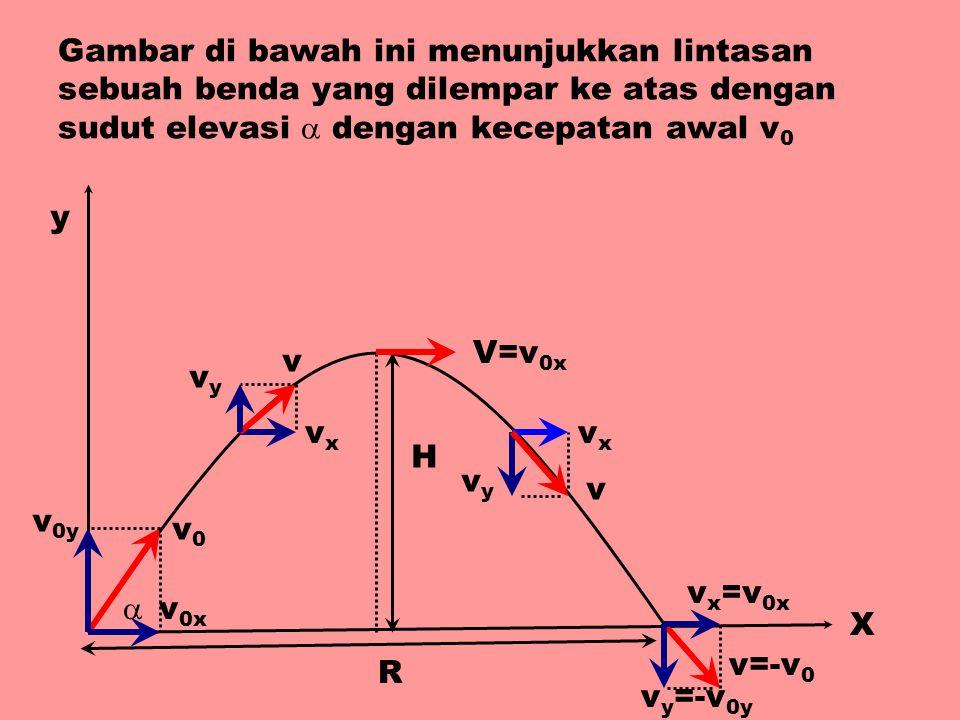Gambar di bawah ini menunjukkan lintasan sebuah benda yang dilempar ke atas dengan sudut elevasi  dengan kecepatan awal v0