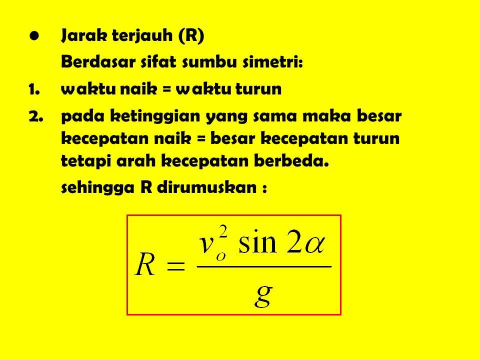 Jarak terjauh (R) Berdasar sifat sumbu simetri: waktu naik = waktu turun.