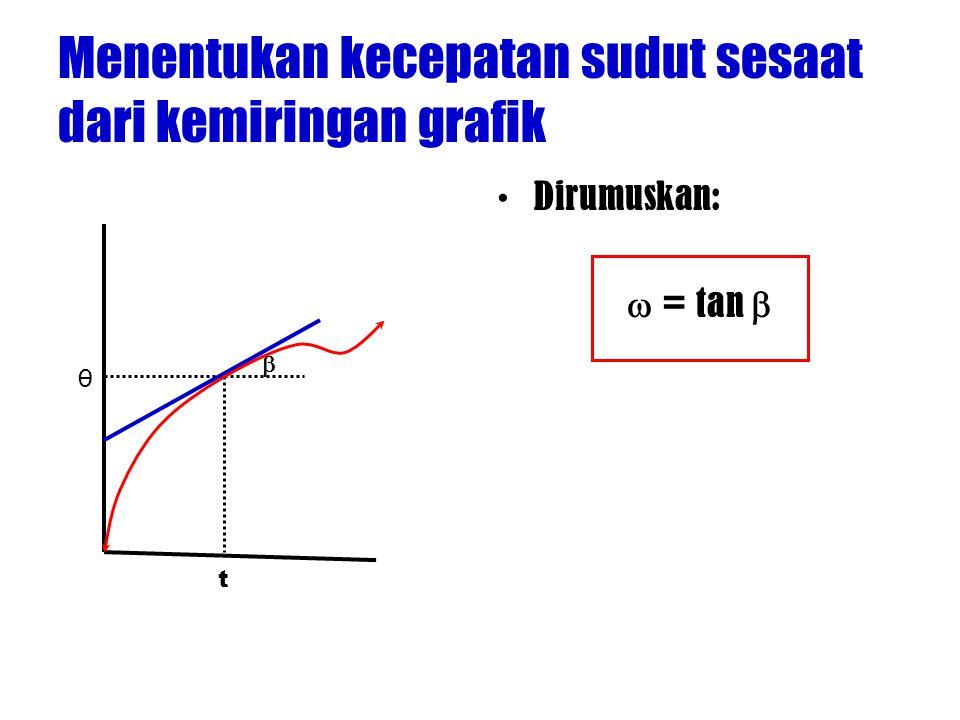 Menentukan kecepatan sudut sesaat dari kemiringan grafik