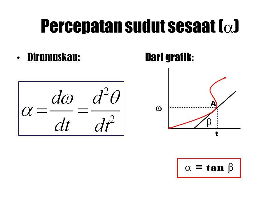Percepatan sudut sesaat ()