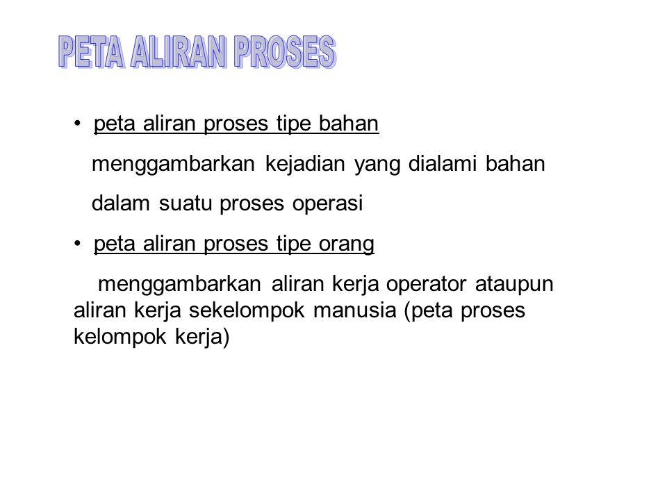 PETA ALIRAN PROSES peta aliran proses tipe bahan. menggambarkan kejadian yang dialami bahan. dalam suatu proses operasi.