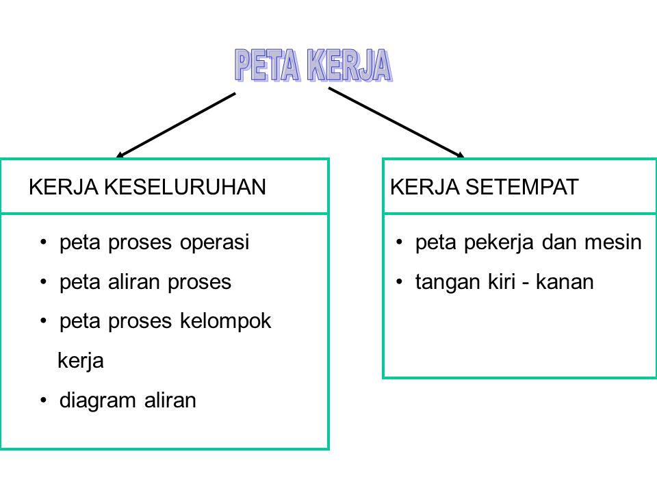 PETA KERJA KERJA KESELURUHAN. peta proses operasi. peta aliran proses. peta proses kelompok. kerja.