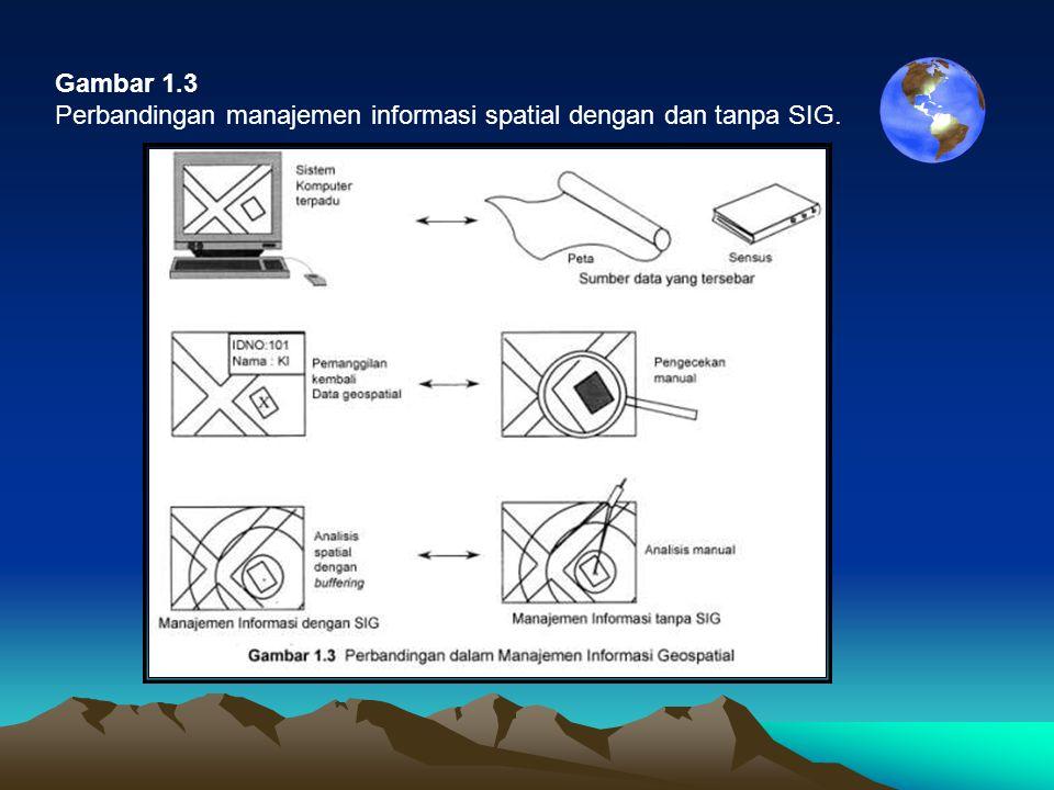 Gambar 1.3 Perbandingan manajemen informasi spatial dengan dan tanpa SIG.