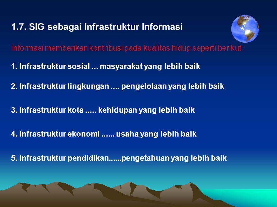 1.7. SIG sebagai Infrastruktur Informasi