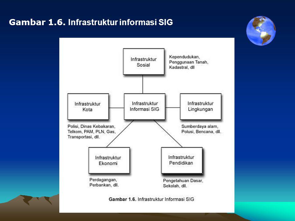 Gambar 1.6. Infrastruktur informasi SIG