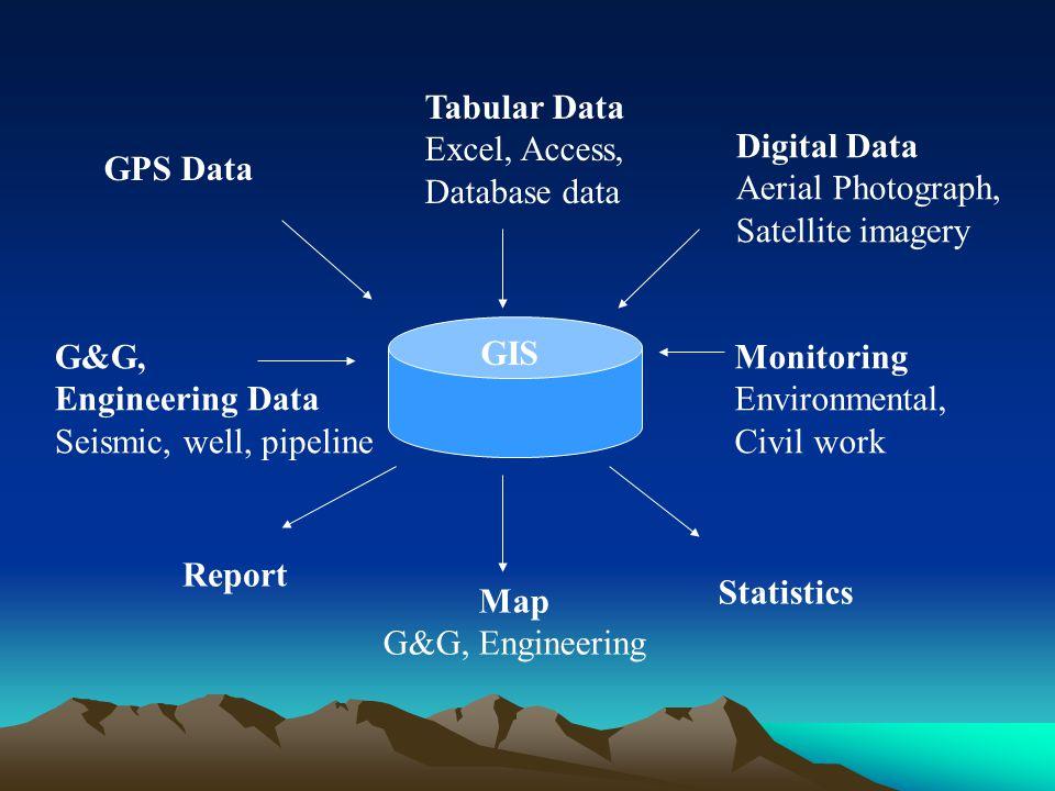 GIS GPS Data. Tabular Data. Excel, Access, Database data. Digital Data. Aerial Photograph, Satellite imagery.