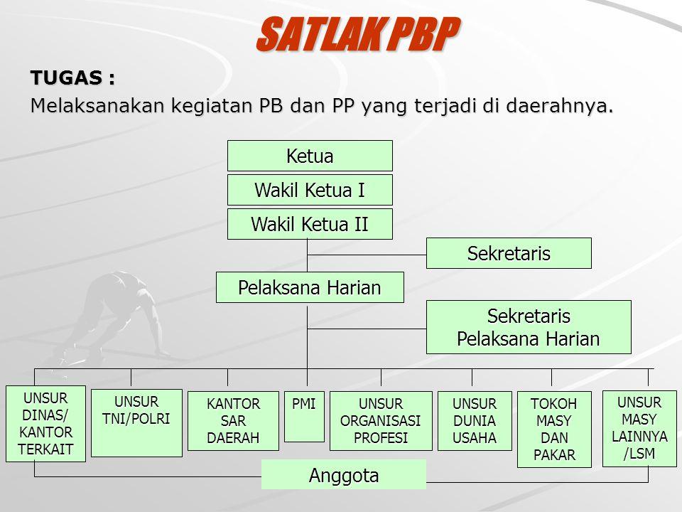 SATLAK PBP TUGAS : Melaksanakan kegiatan PB dan PP yang terjadi di daerahnya. Wakil Ketua I. Ketua.
