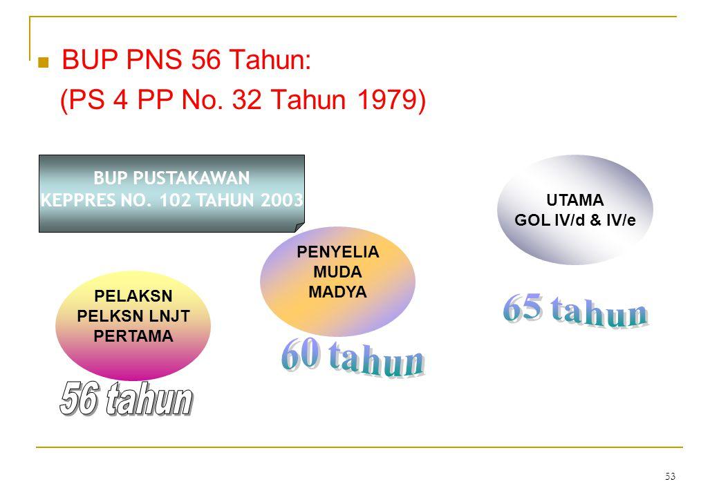 BUP PNS 56 Tahun: (PS 4 PP No. 32 Tahun 1979) BUP PUSTAKAWAN